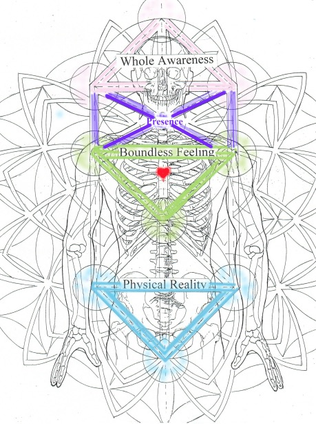 The Three Senses of Self with presence