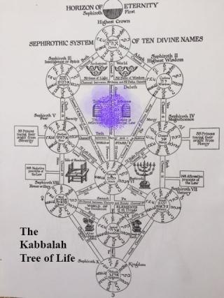 The Kabbalah Tree of Life
