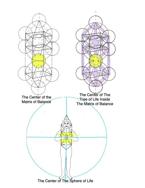Center of matrix  tree  sphere