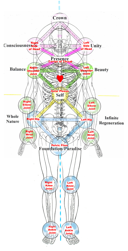LEGS The Tree of Life The Ten Dimensions of Life corrected copy